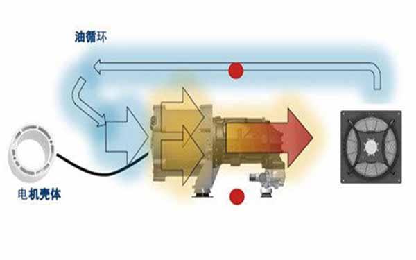 永磁变频空压机电机系统