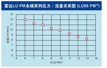 8富达LU PM+